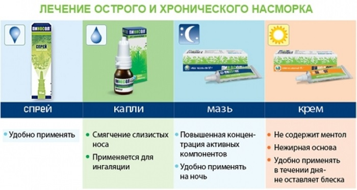 Лекарственные формы Пиносола