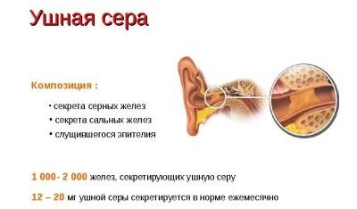 ушная сера